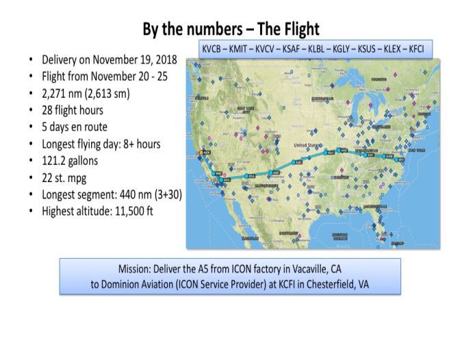 flight by the numbers